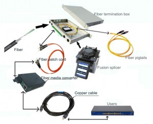 elements of Fibre Optic